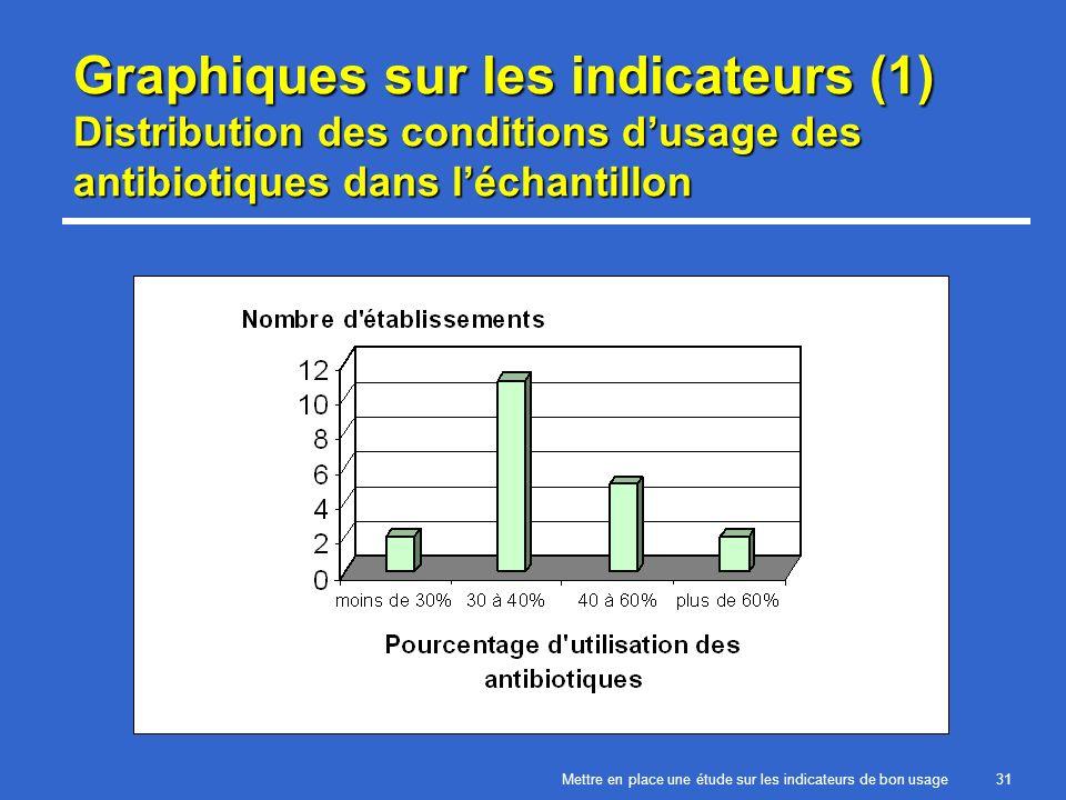 Mettre en place une étude sur les indicateurs de bon usage31 Graphiques sur les indicateurs (1) Distribution des conditions dusage des antibiotiques dans léchantillon