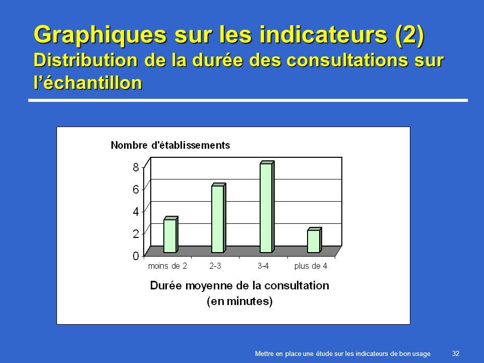 Mettre en place une étude sur les indicateurs de bon usage32 Graphiques sur les indicateurs (2) Distribution de la durée des consultations sur léchantillon