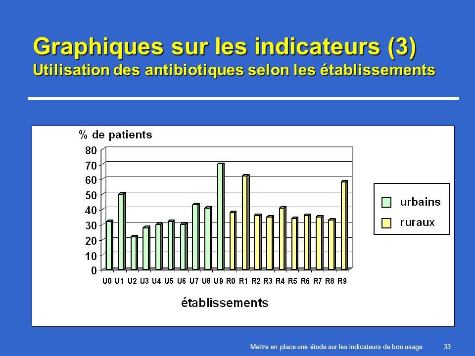 Mettre en place une étude sur les indicateurs de bon usage33 Graphiques sur les indicateurs (3) Utilisation des antibiotiques selon les établissements
