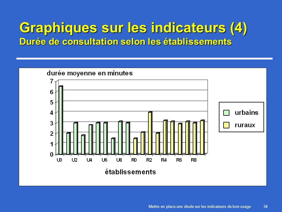 Mettre en place une étude sur les indicateurs de bon usage34 Graphiques sur les indicateurs (4) Durée de consultation selon les établissements