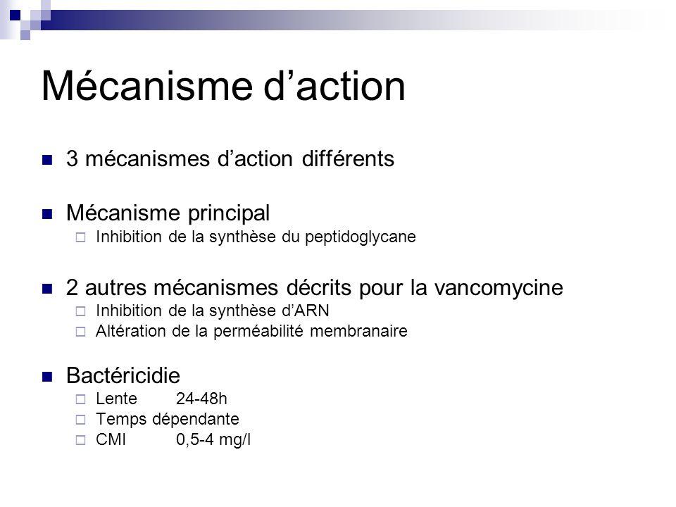 Mécanisme daction 3 mécanismes daction différents Mécanisme principal Inhibition de la synthèse du peptidoglycane 2 autres mécanismes décrits pour la vancomycine Inhibition de la synthèse dARN Altération de la perméabilité membranaire Bactéricidie Lente24-48h Temps dépendante CMI0,5-4 mg/l