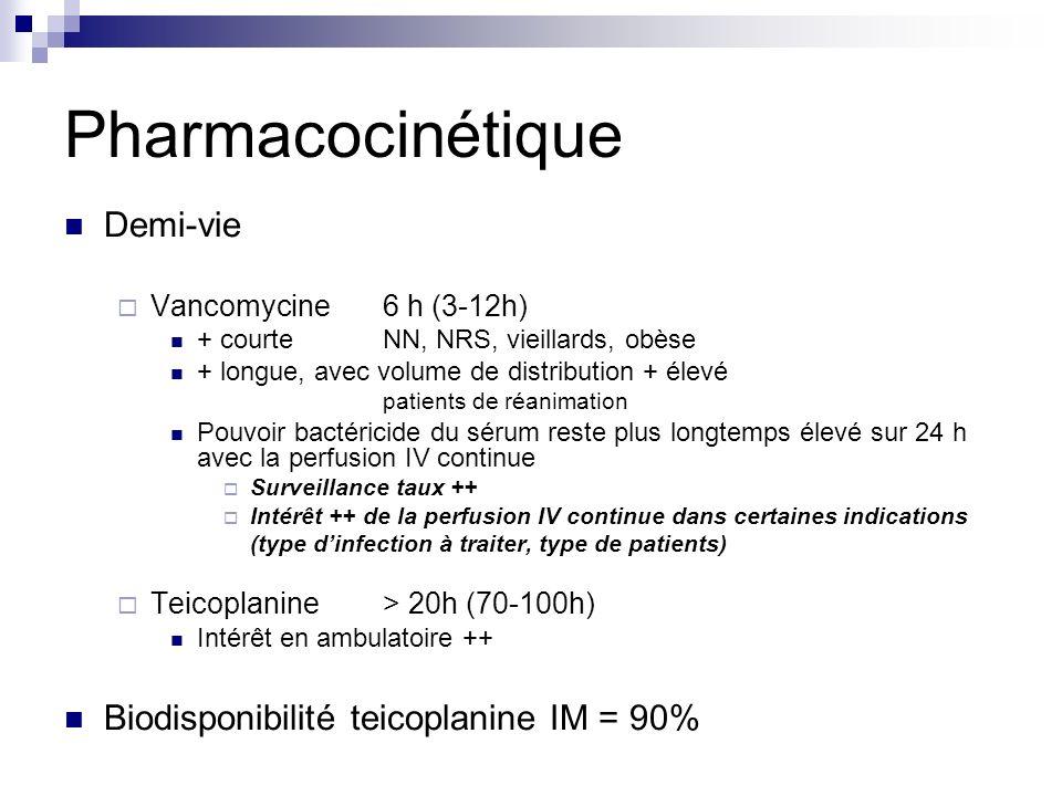 Demi-vie Vancomycine 6 h (3-12h) + courteNN, NRS, vieillards, obèse + longue, avec volume de distribution + élevé patients de réanimation Pouvoir bact