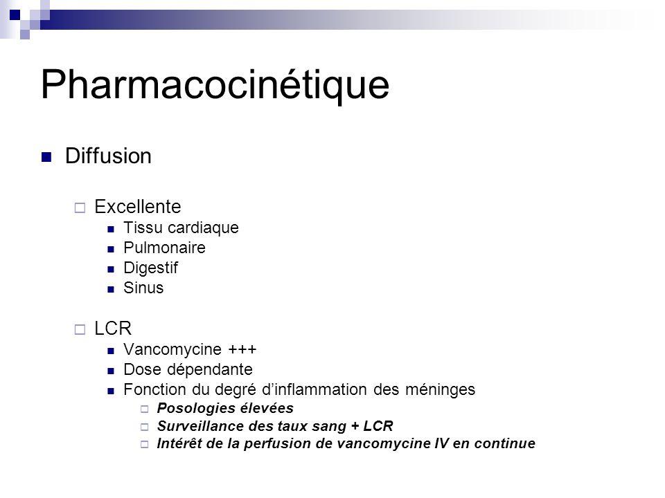 Diffusion Excellente Tissu cardiaque Pulmonaire Digestif Sinus LCR Vancomycine +++ Dose dépendante Fonction du degré dinflammation des méninges Posologies élevées Surveillance des taux sang + LCR Intérêt de la perfusion de vancomycine IV en continue Pharmacocinétique