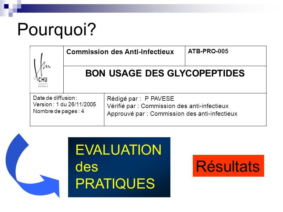 Pertinence de la prescription des glycopeptides Indication de glycopeptides confirmée : 77% Meilleure pour vancomycine que pour teicoplanine (84% vs 63%)