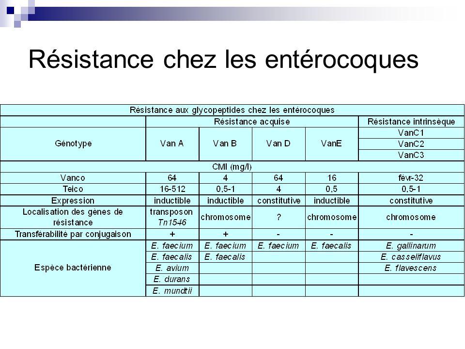 Résistance chez les staphylocoques VISA S.