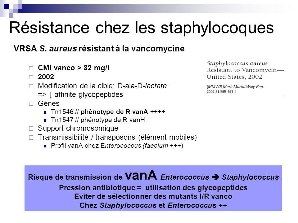 Résistance chez les staphylocoques VRSA S. aureus résistant à la vancomycine CMI vanco > 32 mg/l 2002 Modification de la cible: D-ala-D-lactate => aff
