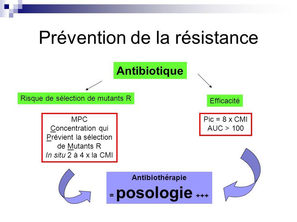 Prévention de la résistance Antibiotique Risque de sélection de mutants R Efficacité MPC Concentration qui Prévient la sélection de Mutants R In situ 2 à 4 x la CMI Pic = 8 x CMI AUC > 100 Antibiothérapie = posologie +++