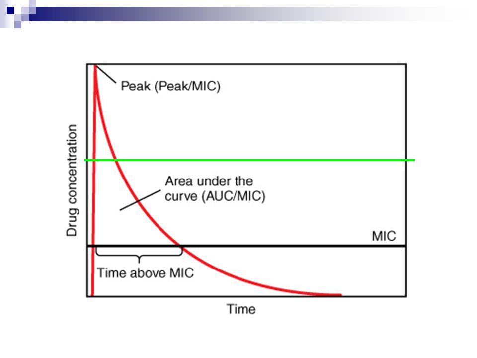 Vancomycine- VANCOCINE ® PSE/IVBolus IV de 1 g en 1 perfusion de 1 heure Puis 1 à 4 g/j à adapter en fonction des taux sériques Dose habituelle : 30 mg/kg/j Méningite : 40 à 60 mg/kg/j IV discontinu1g en perfusion lente (30mn) toutes les 12 h à adapter en fonction des taux sériques : au maximum 4g/j En cas dinsuffisance rénale 500 mg IVL puis on réalisera une 2° injection en fonction des taux sériques Chez lenfant40 mg/kg/j en 3 injections à adapter en fonction des taux sériques POSOLOGIES