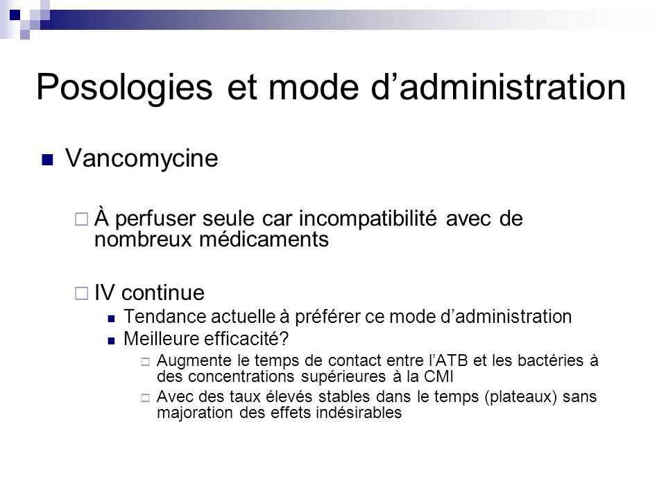 SURVEILLANCE Dosage : après 48h et ensuite au moins une fois par semaine Vancomycine- VANCOCINE ® Au PSE/IVC min 25 à 30 mg/l Sauf méningite à PSDP : 35 mg/l En discontinuC min< 20 mg/l Teicoplanine- TARGOCID ® C min 15 mg/l et jusquà 30 mg/l pour certaines infections osseuses ou EI NFP avec formule créatinine TAUX ++++++ « Résiduels » pour teico ou vanco discontinue « Plateaux » pour vanco continue