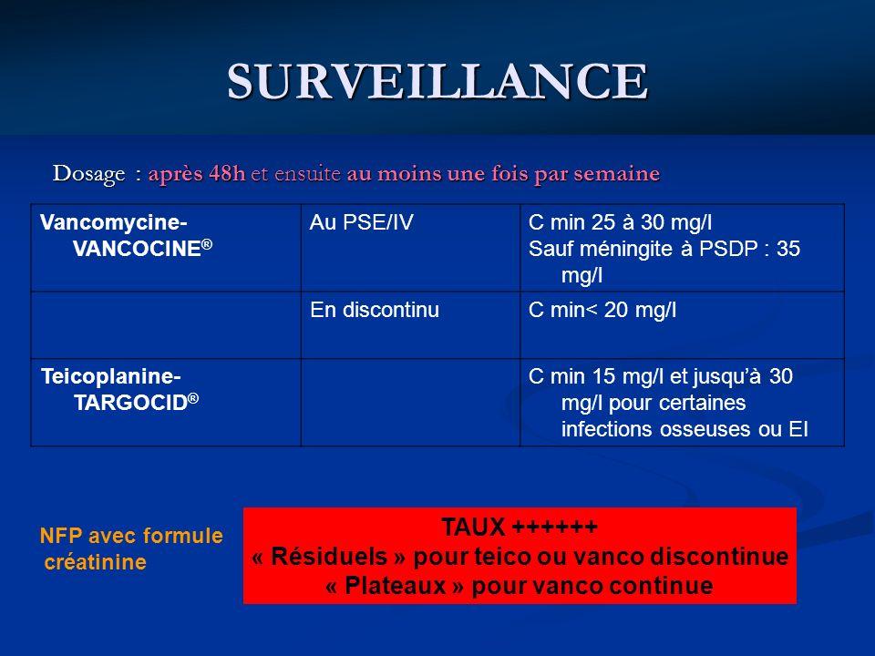 SURVEILLANCE Dosage : après 48h et ensuite au moins une fois par semaine Vancomycine- VANCOCINE ® Au PSE/IVC min 25 à 30 mg/l Sauf méningite à PSDP :