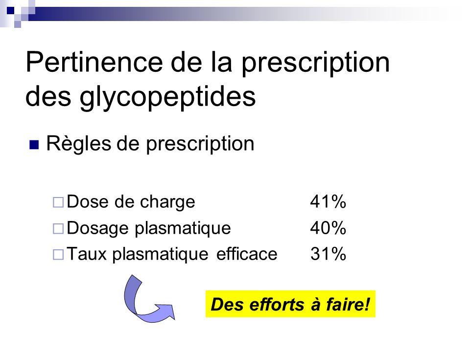 Règles de prescription Dose de charge41% Dosage plasmatique40% Taux plasmatique efficace31% Pertinence de la prescription des glycopeptides Des efforts à faire!