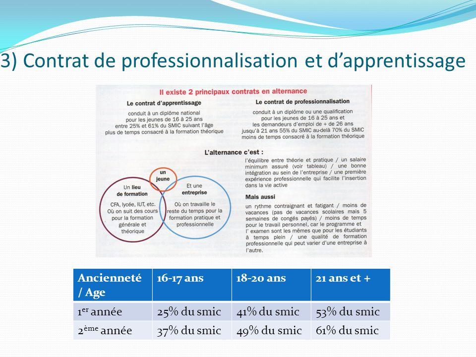 3) Contrat de professionnalisation et dapprentissage Ancienneté / Age 16-17 ans18-20 ans21 ans et + 1 er année25% du smic41% du smic53% du smic 2 ème