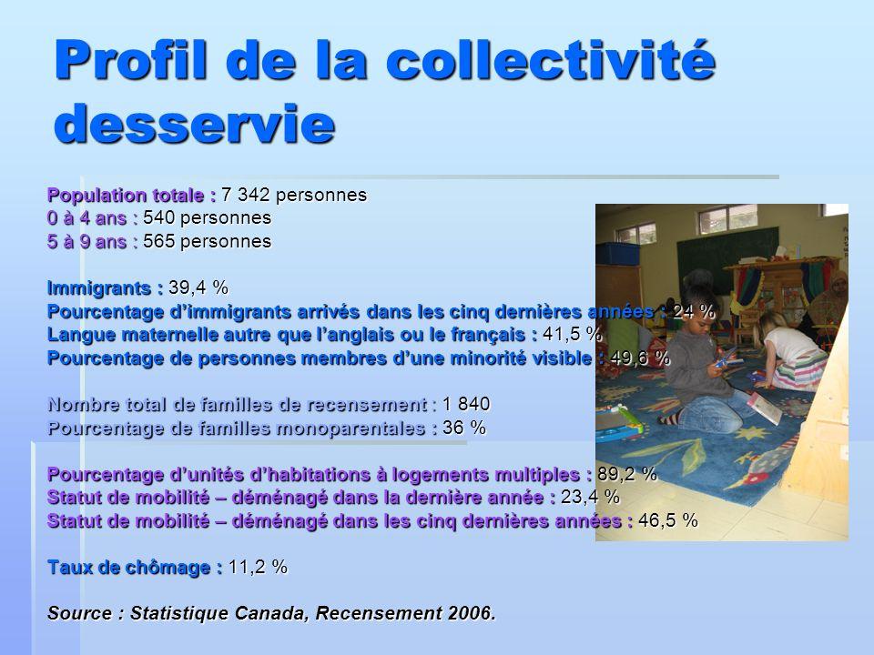Profil de la collectivité desservie Population totale : 7 342 personnes 0 à 4 ans : 540 personnes 5 à 9 ans : 565 personnes Immigrants : 39,4 % Pource