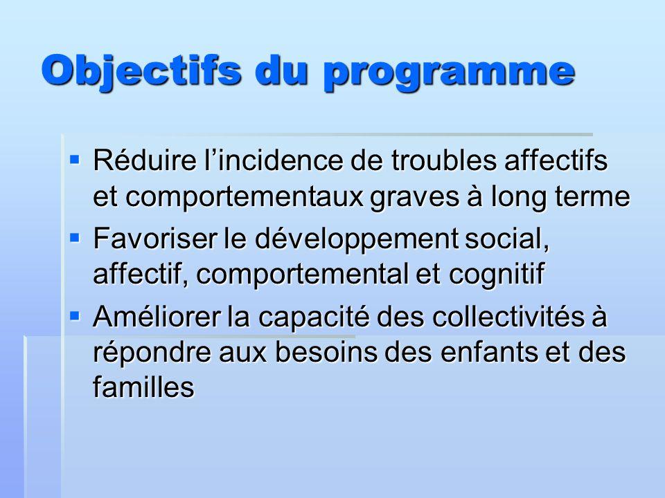 Objectifs du programme Réduire lincidence de troubles affectifs et comportementaux graves à long terme Réduire lincidence de troubles affectifs et com