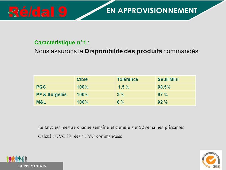 Caractéristique n°1 : Nous assurons la Disponibilité des produits commandés CibleToléranceSeuil Mini PGC100% 1,5 %98,5% PF & Surgelés100%3 %97 % M&L10