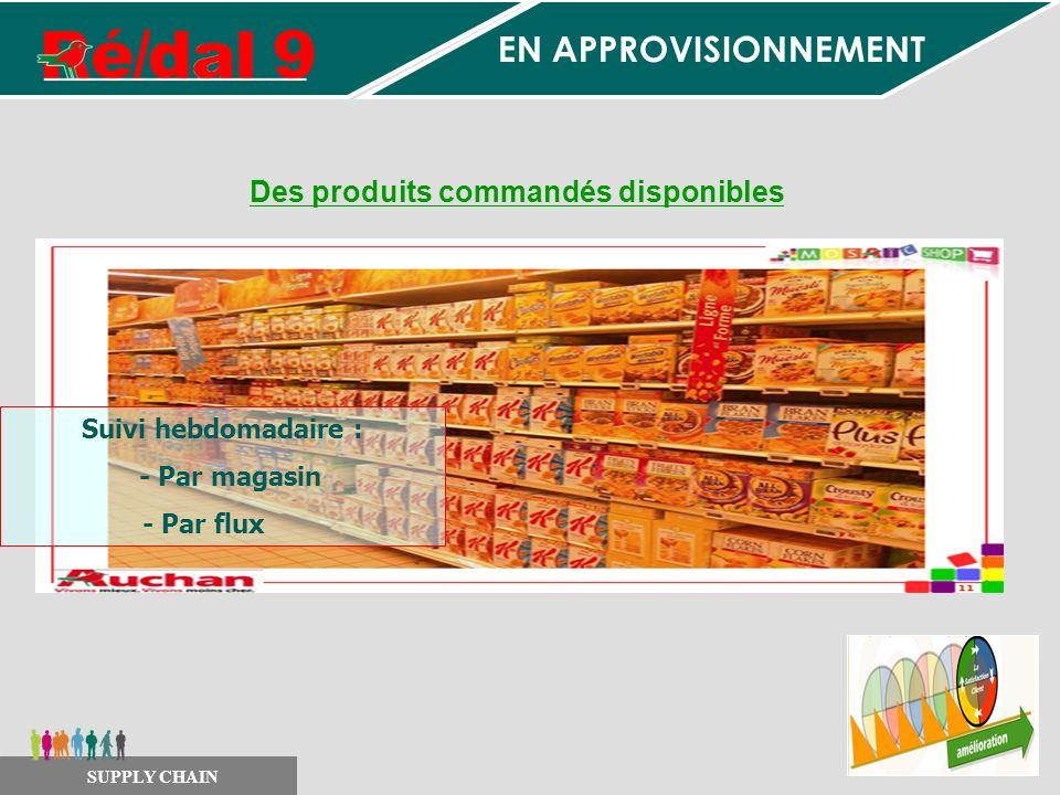 Des produits commandés disponibles SUPPLY CHAIN Suivi hebdomadaire : - Par magasin - Par flux