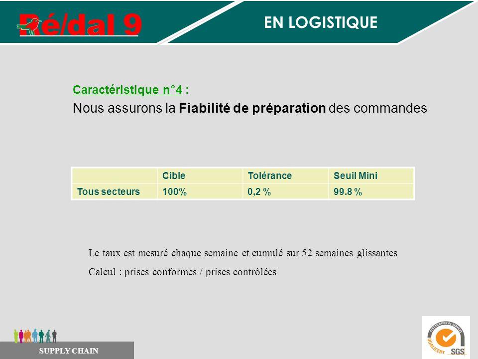 Caractéristique n°4 : Nous assurons la Fiabilité de préparation des commandes CibleToléranceSeuil Mini Tous secteurs100%0,2 %99.8 % Le taux est mesuré