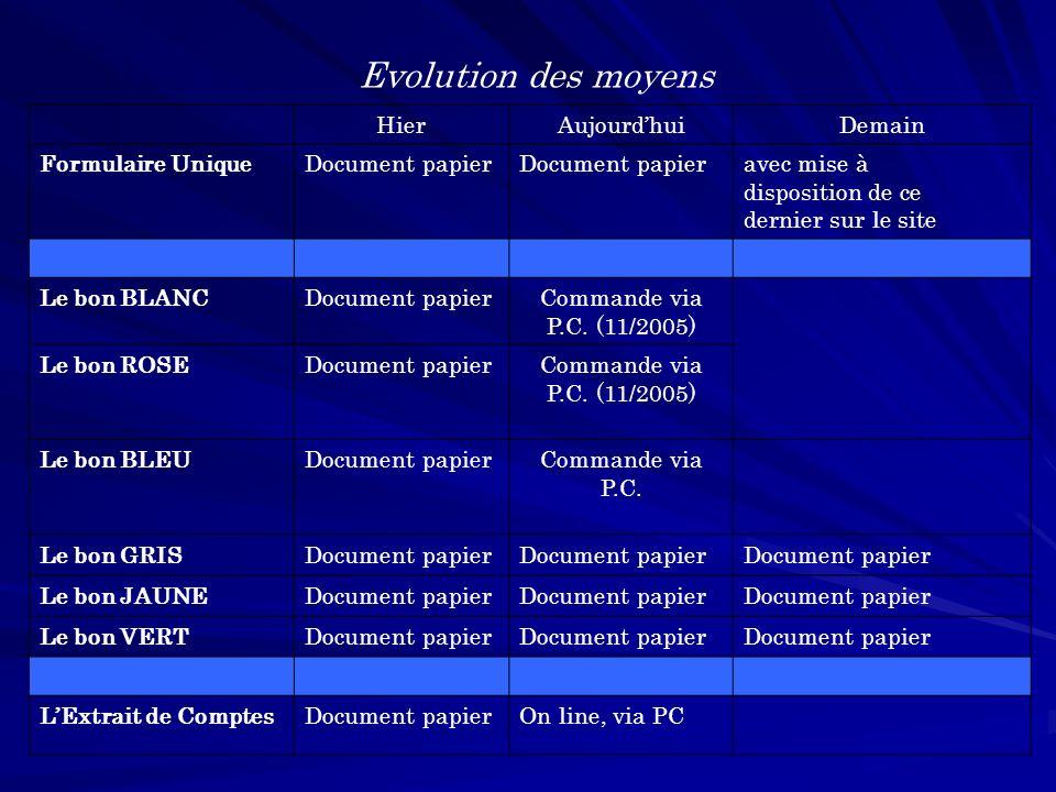 HierAujourdhuiDemain Formulaire UniqueDocument papier avec mise à disposition de ce dernier sur le site Le bon BLANCDocument papierCommande via P.C.