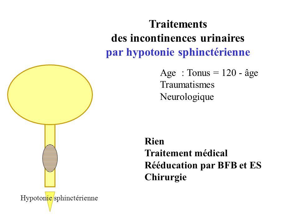 Traitements des incontinences urinaires par hypotonie sphinctérienne Hypotonie sphinctérienne Age : Tonus = 120 - âge Traumatismes Neurologique Rien T