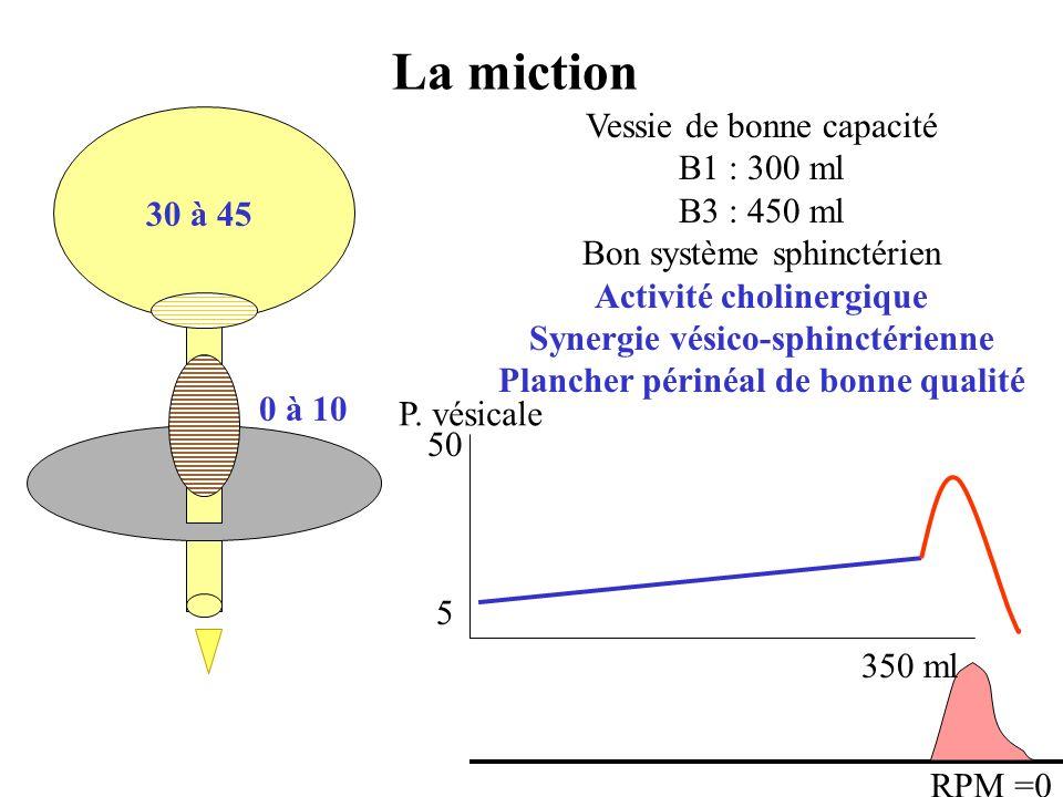 La miction 30 à 45 Vessie de bonne capacité B1 : 300 ml B3 : 450 ml Détrusor fonctionnel Bon système sphinctérien Synergie vésico-sphinctérienne Plancher périnéal de bonne qualité 0 à 10 5 50 350 ml P.
