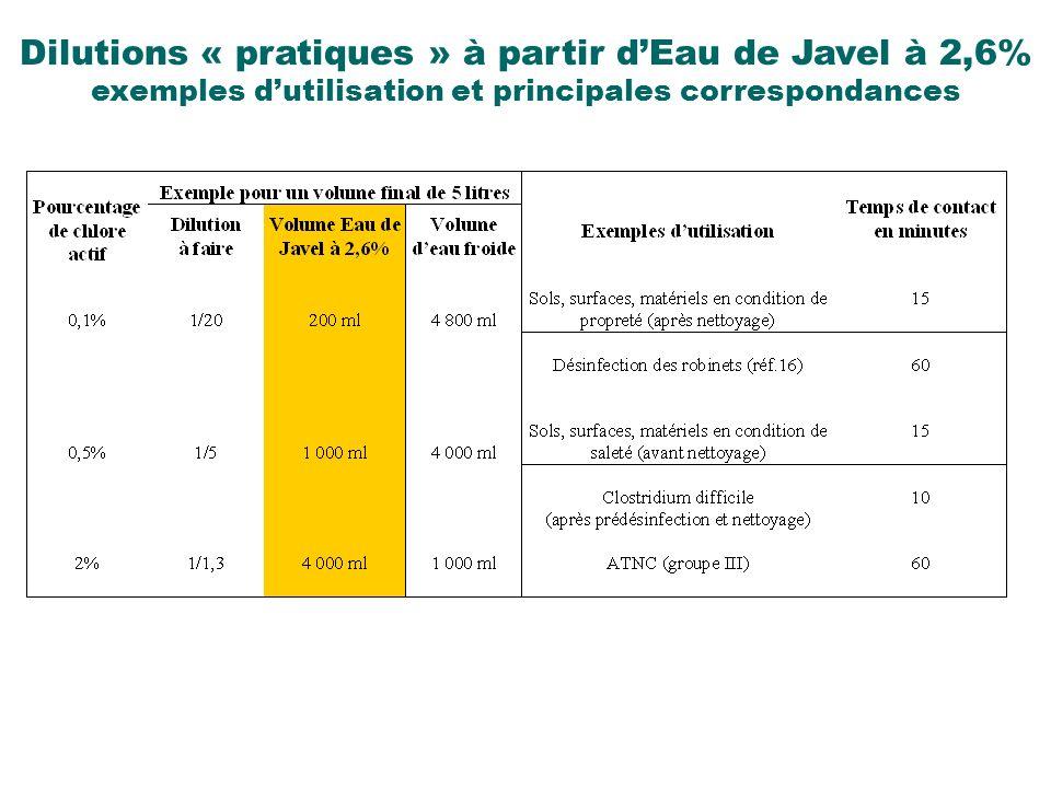 Dilutions « pratiques » à partir dEau de Javel à 2,6% exemples dutilisation et principales correspondances