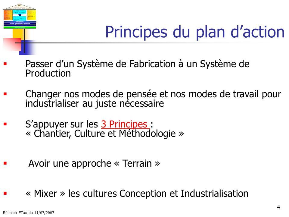 Réunion ETxx du 11/07/2007 5 Le Plan dactions proposé AXE 1 : Définir les principes directeurs dune UP lean, les leviers majeurs et les indicateurs associés «Donner le Cap » Définition des principaux indicateurs dune UR Lean.
