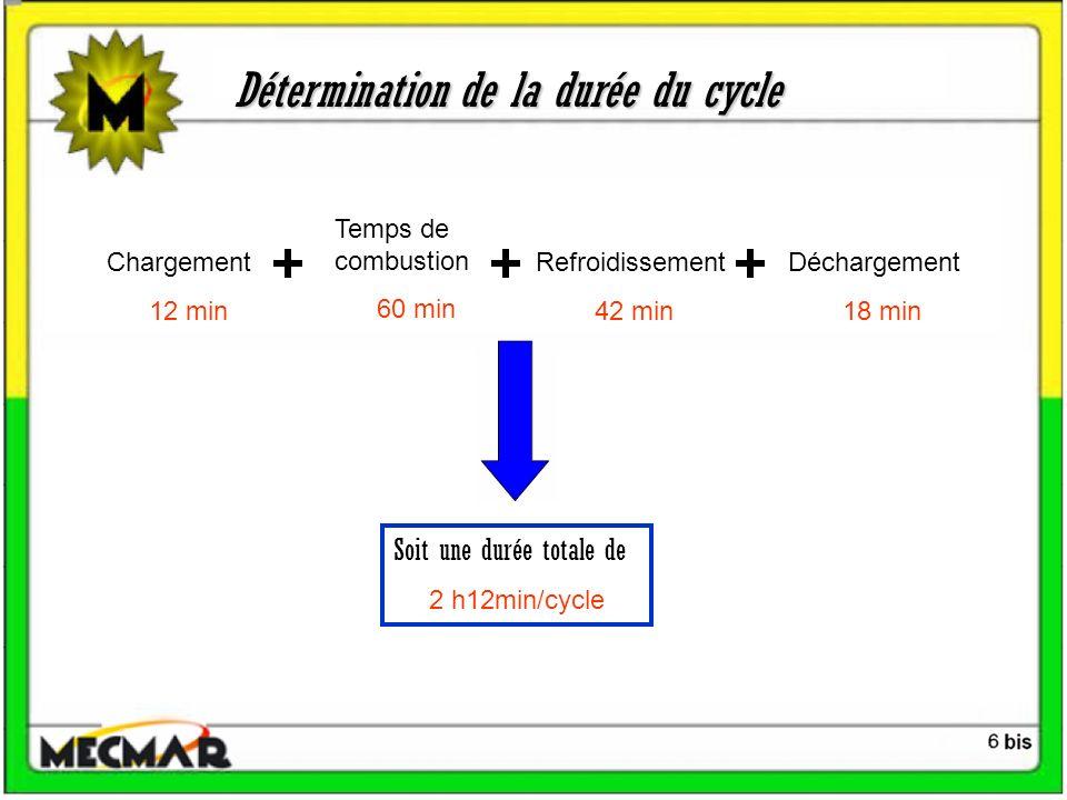 Détermination de la durée du cycle Chargement 12 min Temps de combustion 60 min Refroidissement 42 min Déchargement 18 min Soit une durée totale de 2