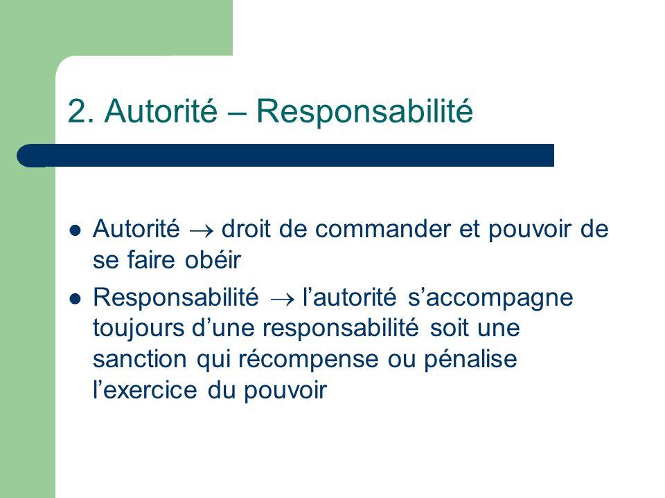 2. Autorité – Responsabilité Autorité droit de commander et pouvoir de se faire obéir Responsabilité lautorité saccompagne toujours dune responsabilit