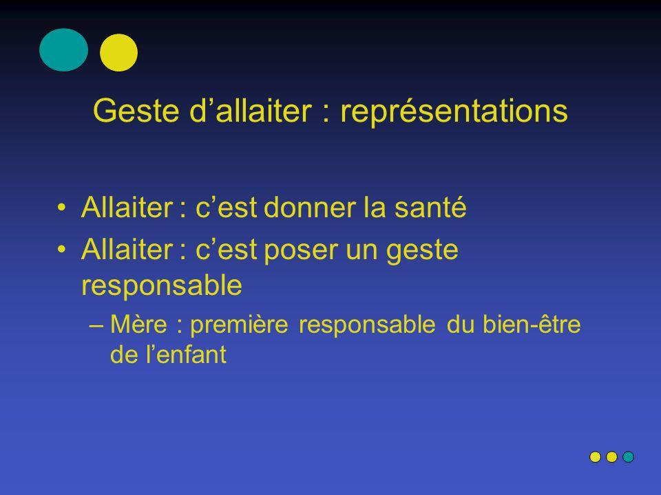 Geste dallaiter : représentations Allaiter : cest donner la santé Allaiter : cest poser un geste responsable –Mère : première responsable du bien-être