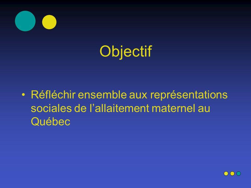 Objectif Réfléchir ensemble aux représentations sociales de lallaitement maternel au Québec