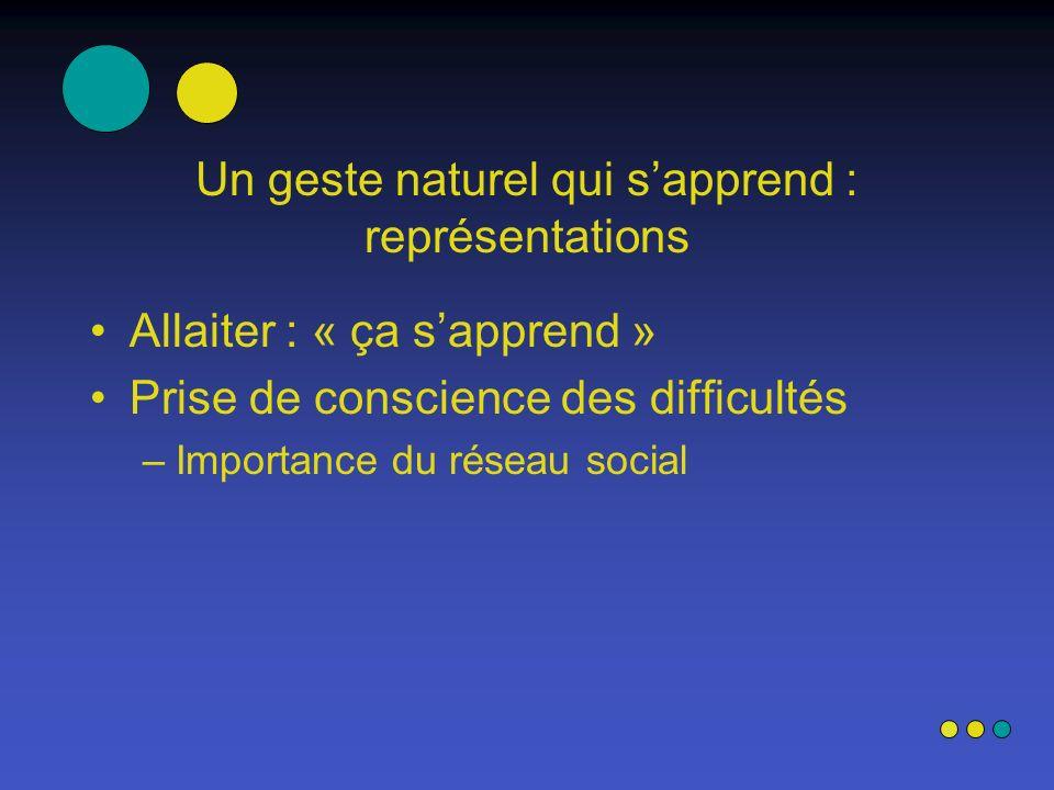 Un geste naturel qui sapprend : représentations Allaiter : « ça sapprend » Prise de conscience des difficultés –Importance du réseau social