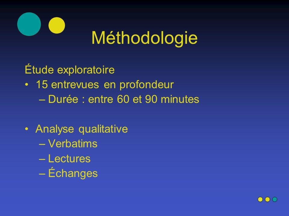 Méthodologie Étude exploratoire 15 entrevues en profondeur –Durée : entre 60 et 90 minutes Analyse qualitative –Verbatims –Lectures –Échanges