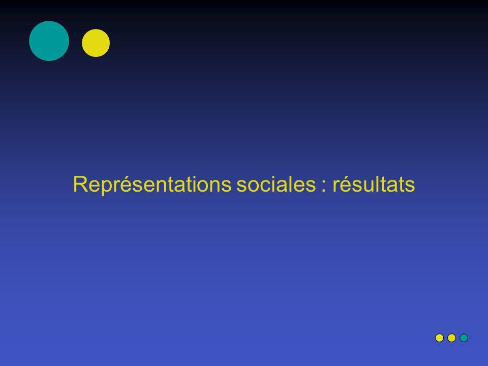Représentations sociales : résultats