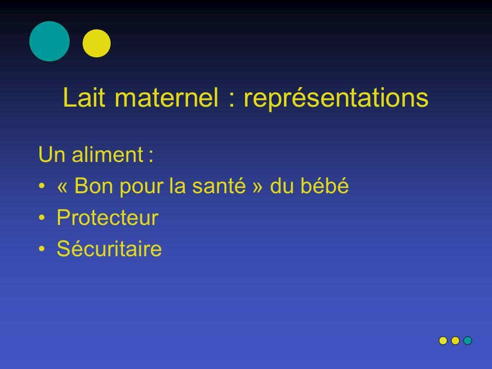 Lait maternel : représentations Un aliment : « Bon pour la santé » du bébé Protecteur Sécuritaire