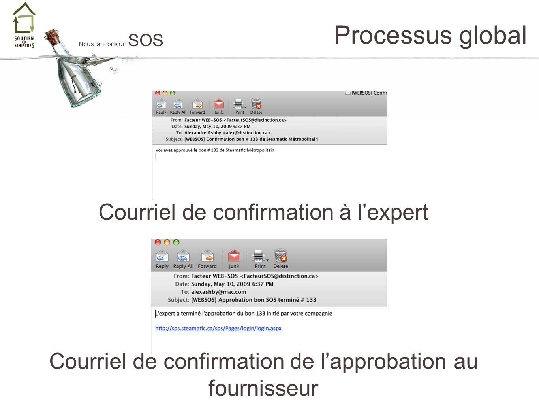 Processus global Nous lançons un SOS Courriel de confirmation à lexpert Courriel de confirmation de lapprobation au fournisseur
