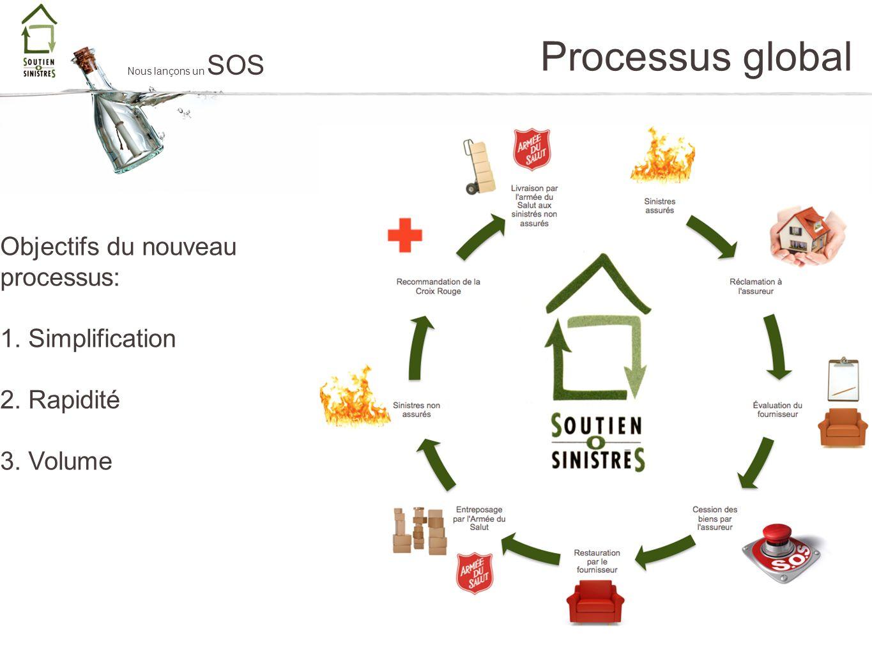 Processus global Nous lançons un SOS Objectifs du nouveau processus: 1. Simplification 2. Rapidité 3. Volume