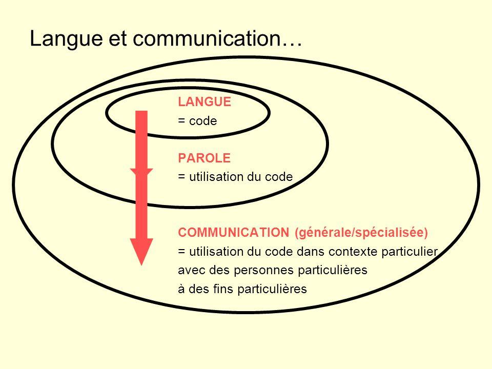 Langue et communication… LANGUE = code PAROLE = utilisation du code COMMUNICATION (générale/spécialisée) = utilisation du code dans contexte particulier avec des personnes particulières à des fins particulières