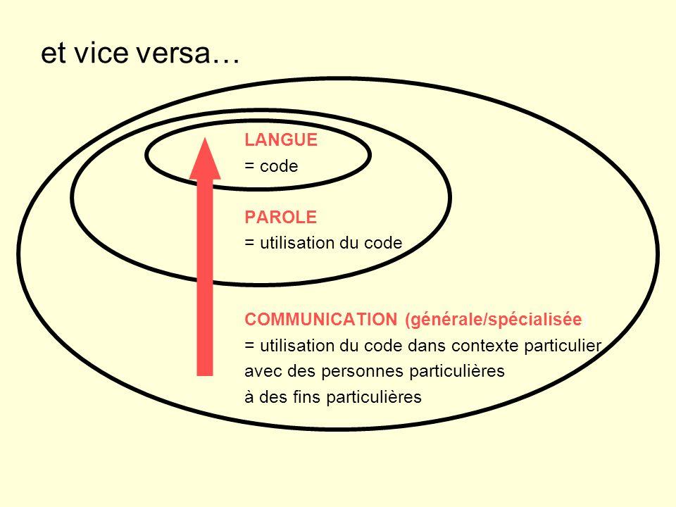 et vice versa… LANGUE = code PAROLE = utilisation du code COMMUNICATION (générale/spécialisée) = utilisation du code dans contexte particulier avec des personnes particulières à des fins particulières