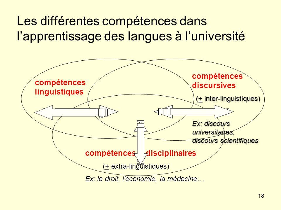 18 Les différentes compétences dans lapprentissage des langues à luniversité compétences disciplinaires (+ extra-linguistiques) (+ extra-linguistiques