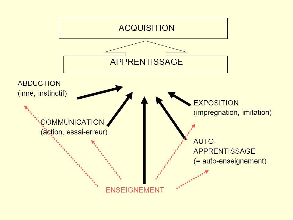 ACQUISITION APPRENTISSAGE ABDUCTION (inné, instinctif) EXPOSITION (imprégnation, imitation) COMMUNICATION (action, essai-erreur) AUTO- APPRENTISSAGE (= auto-enseignement) ENSEIGNEMENT