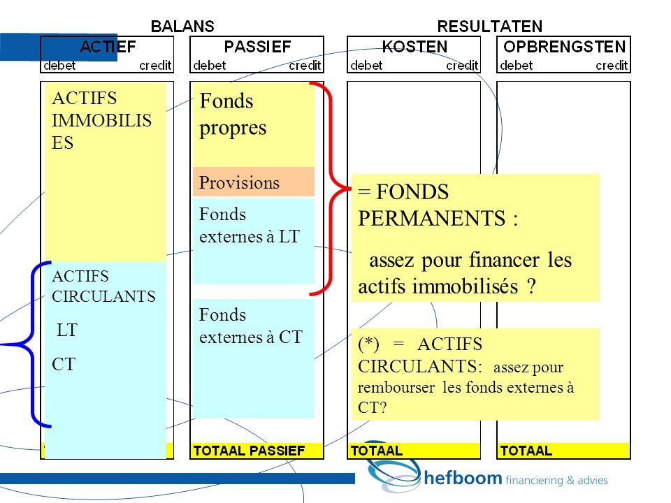 ACTIFS IMMOBILIS ES ACTIFS CIRCULANTS LT CT Fonds propres Fonds externes à LT Provisions Fonds externes à CT = FONDS PERMANENTS : assez pour financer les actifs immobilisés .