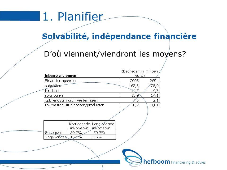 1. Planifier Solvabilité, indépendance financière Doù viennent/viendront les moyens