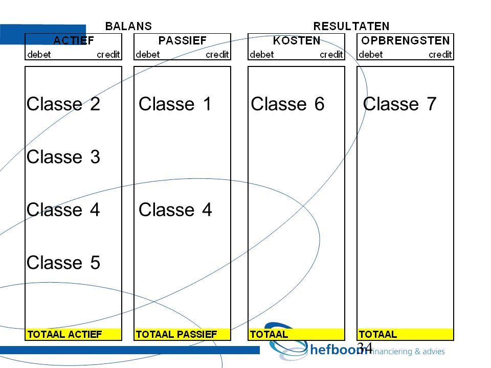 34 Classe 2Classe 1Classe 6Classe 7 Classe 3 Classe 4 Classe 5