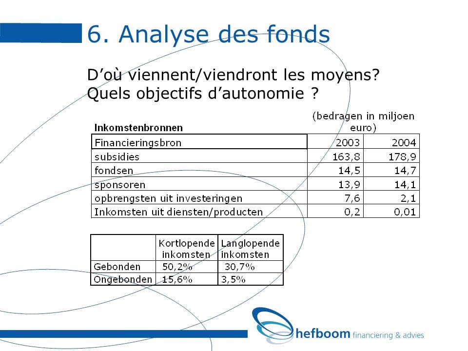 6. Analyse des fonds Doù viennent/viendront les moyens Quels objectifs dautonomie