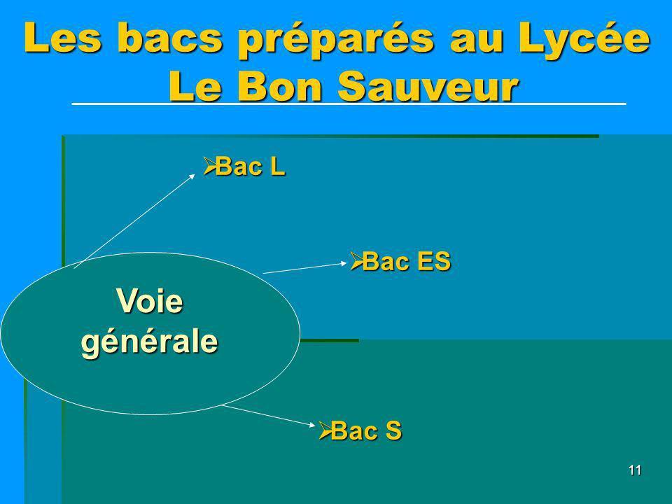 11 Les bacs préparés au Lycée Le Bon Sauveur Bac L Bac L Bac ES Bac ES Bac S Bac S Voie générale