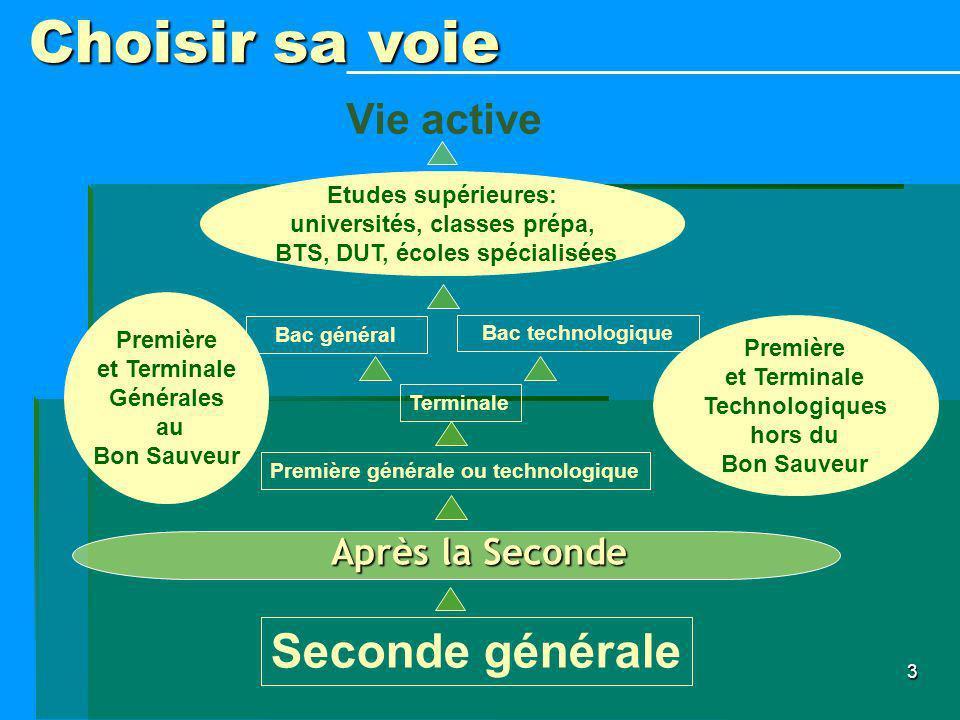 3 Après la Seconde Choisir sa voie Première générale ou technologique Seconde générale Terminale Bac général Bac technologique Etudes supérieures: uni