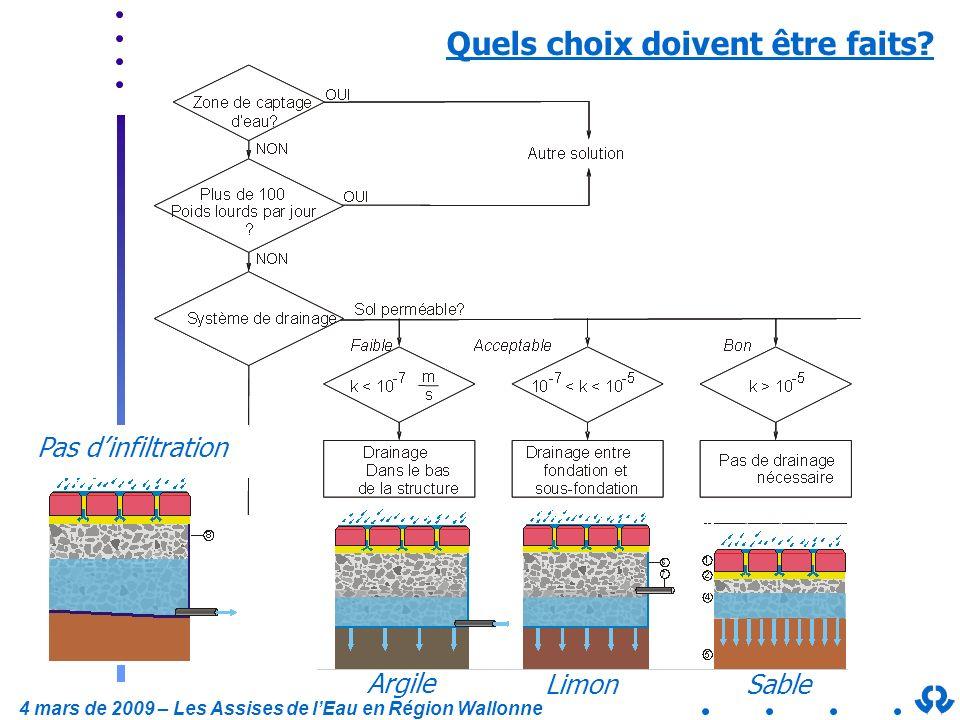 4 mars de 2009 – Les Assises de lEau en Région Wallonne Quels choix doivent être faits? Pas dinfiltration Limon Sable Argile