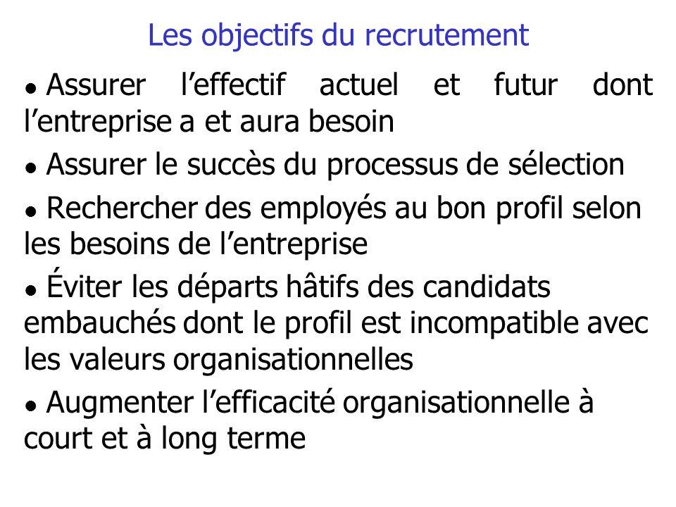 Les objectifs du recrutement l Assurer leffectif actuel et futur dont lentreprise a et aura besoin l Assurer le succès du processus de sélection l Rec