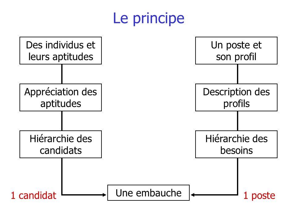 Le principe Des individus et leurs aptitudes Un poste et son profil Appréciation des aptitudes Description des profils Hiérarchie des besoins Hiérarch