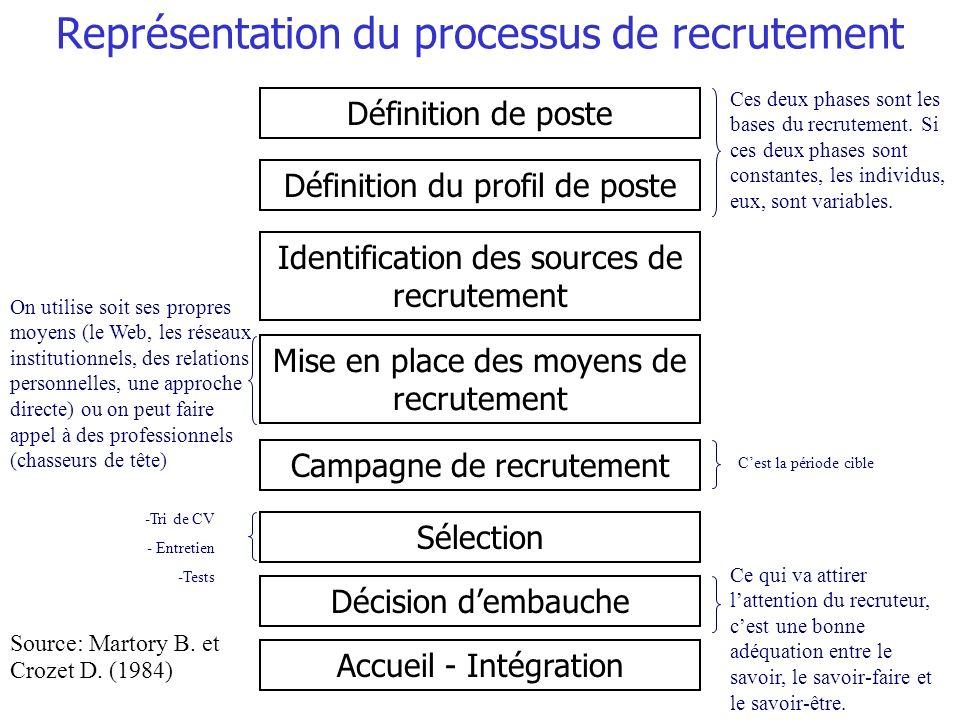Représentation du processus de recrutement Définition de poste Définition du profil de poste Identification des sources de recrutement Mise en place d